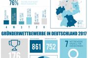 Top-50-Start-ups-2018-und-Wettbewerbe-Infografik